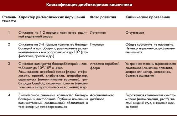 Дисбактериоз таблица