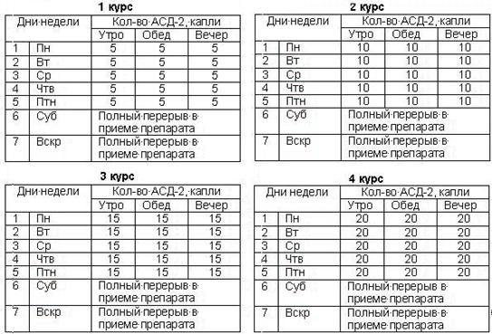 Таблица приема АСД при онкологии.