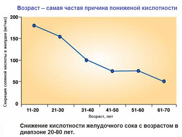 ponizhennaya-kislotnost-zheludka-prichiny-simptomy-i-lechenie