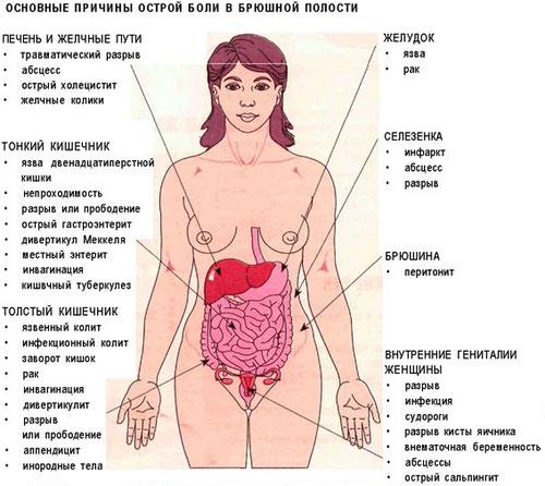 Остеофитоз позвоночника лечение