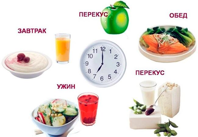 питание вовремя