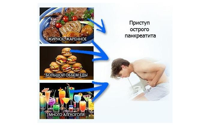 prichiny-pristupa