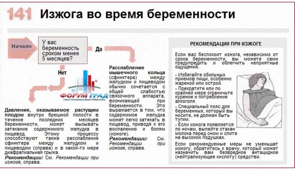 Продукты вызывающие изжогу: полный список Bolzheludka.ru