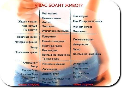 Беременность температура болит бок